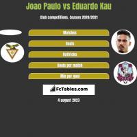 Joao Paulo vs Eduardo Kau h2h player stats