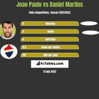 Joao Paulo vs Daniel Martins h2h player stats