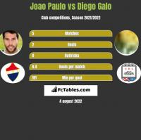 Joao Paulo vs Diego Galo h2h player stats
