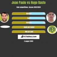 Joao Paulo vs Hugo Basto h2h player stats