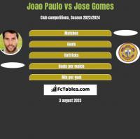Joao Paulo vs Jose Gomes h2h player stats