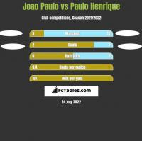 Joao Paulo vs Paulo Henrique h2h player stats