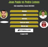 Joao Paulo vs Pedro Lemos h2h player stats