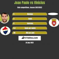 Joao Paulo vs Vinicius h2h player stats