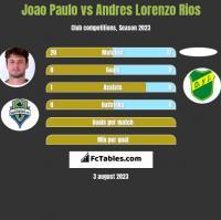 Joao Paulo vs Andres Lorenzo Rios h2h player stats