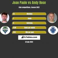 Joao Paulo vs Andy Rose h2h player stats