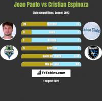 Joao Paulo vs Cristian Espinoza h2h player stats