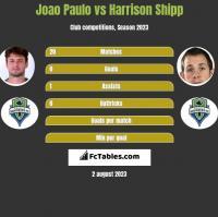 Joao Paulo vs Harrison Shipp h2h player stats