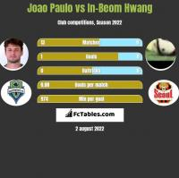 Joao Paulo vs In-Beom Hwang h2h player stats
