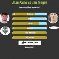 Joao Paulo vs Jan Gregus h2h player stats