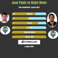 Joao Paulo vs Kelyn Rowe h2h player stats