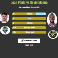 Joao Paulo vs Kevin Molino h2h player stats