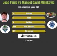 Joao Paulo vs Manuel David Milinkovic h2h player stats