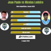 Joao Paulo vs Nicolas Lodeiro h2h player stats
