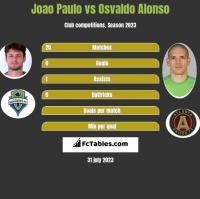 Joao Paulo vs Osvaldo Alonso h2h player stats