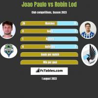 Joao Paulo vs Robin Lod h2h player stats