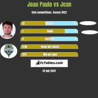 Joao Paulo vs Jean h2h player stats