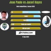 Joao Paulo vs Jacori Hayes h2h player stats