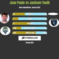 Joao Paulo vs Jackson Yueill h2h player stats