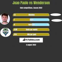Joao Paulo vs Wenderson h2h player stats