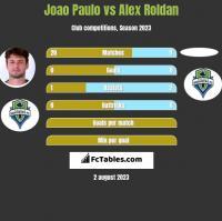 Joao Paulo vs Alex Roldan h2h player stats