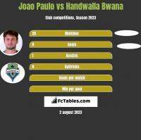 Joao Paulo vs Handwalla Bwana h2h player stats