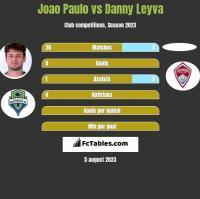 Joao Paulo vs Danny Leyva h2h player stats