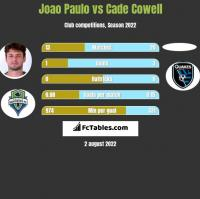 Joao Paulo vs Cade Cowell h2h player stats