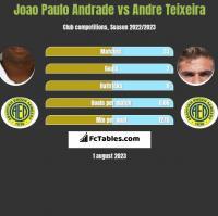 Joao Paulo Andrade vs Andre Teixeira h2h player stats