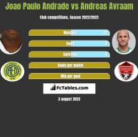 Joao Paulo Andrade vs Andreas Avraam h2h player stats