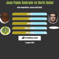 Joao Paulo Andrade vs Boris Godal h2h player stats