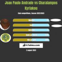 Joao Paulo Andrade vs Charalampos Kyriakou h2h player stats
