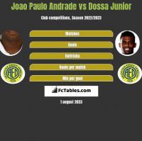 Joao Paulo Andrade vs Dossa Junior h2h player stats