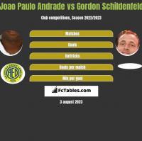 Joao Paulo Andrade vs Gordon Schildenfeld h2h player stats