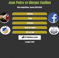 Joao Pedro vs Giorgos Vasiliou h2h player stats