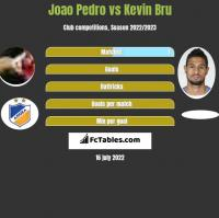 Joao Pedro vs Kevin Bru h2h player stats