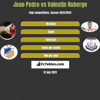 Joao Pedro vs Valentin Roberge h2h player stats