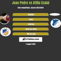 Joao Pedro vs Attila Szalai h2h player stats
