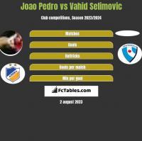 Joao Pedro vs Vahid Selimovic h2h player stats