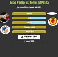 Joao Pedro vs Roger M'Pinda h2h player stats
