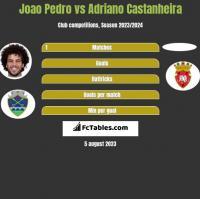 Joao Pedro vs Adriano Castanheira h2h player stats
