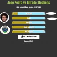Joao Pedro vs Alfredo Stephens h2h player stats