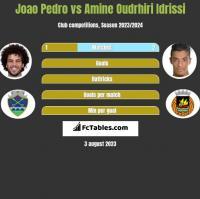 Joao Pedro vs Amine Oudrhiri Idrissi h2h player stats