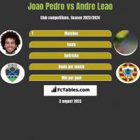 Joao Pedro vs Andre Leao h2h player stats