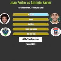 Joao Pedro vs Antonio Xavier h2h player stats