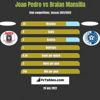 Joao Pedro vs Braian Mansilla h2h player stats