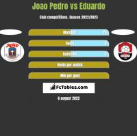 Joao Pedro vs Eduardo h2h player stats