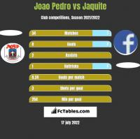 Joao Pedro vs Jaquite h2h player stats