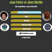 Joao Pedro vs Jhon Murillo h2h player stats