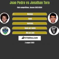 Joao Pedro vs Jonathan Toro h2h player stats